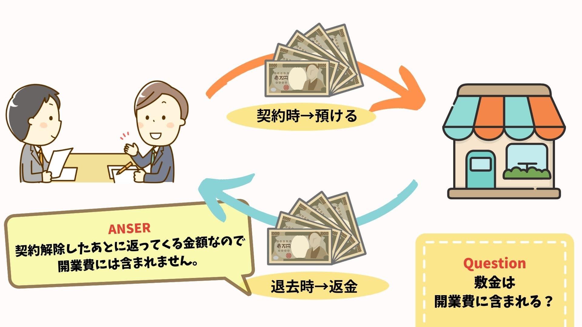 敷金と開業費用