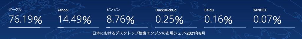 日本の検索エンジンシェア率
